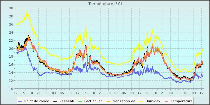 Cumulus Graphs