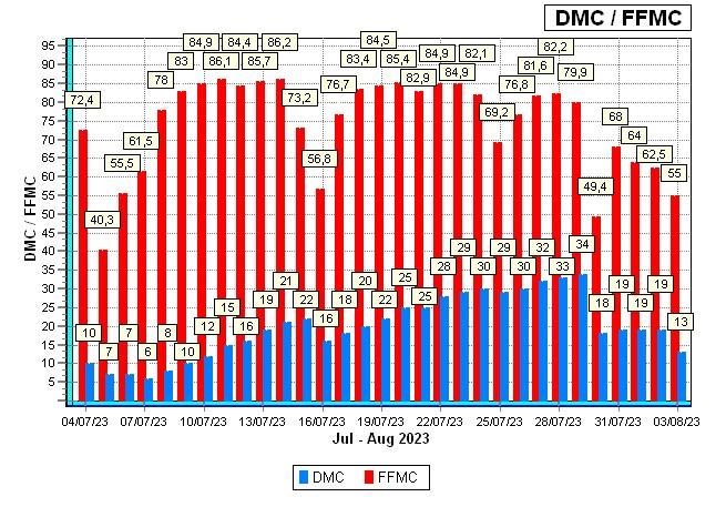 FFMC/DMC
