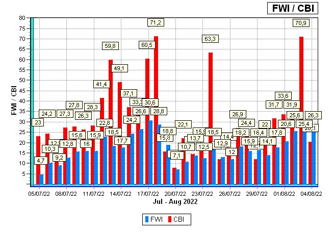 FWI Graphs