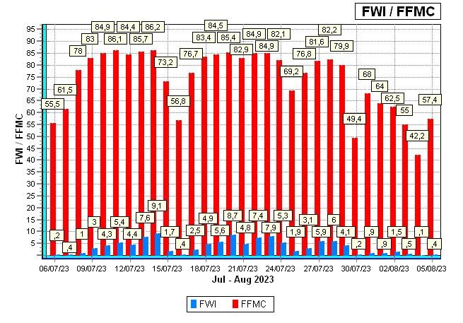 FFMC/FWI